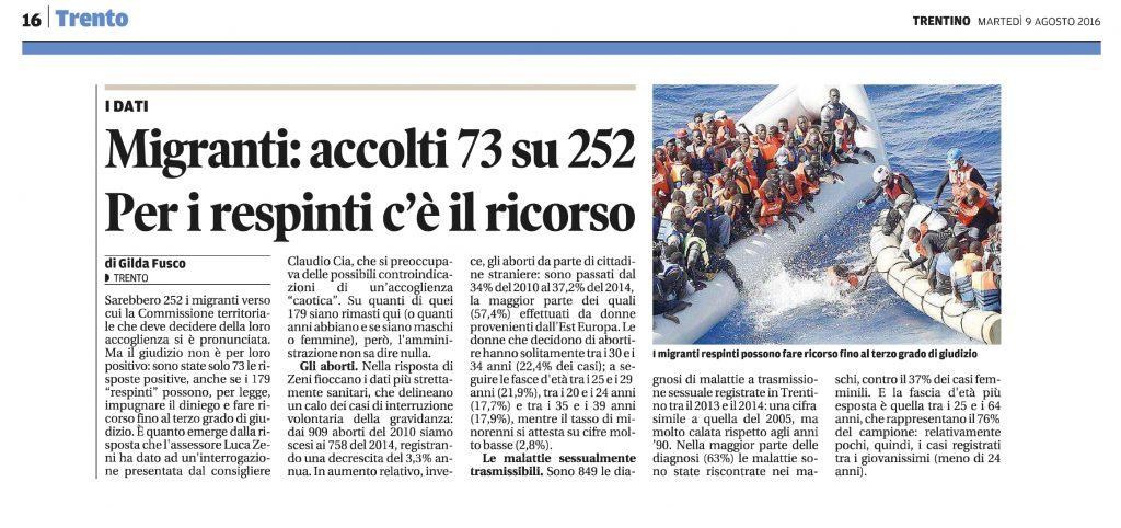 Migranti, accolti 73 su 252