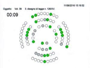 votazione 2